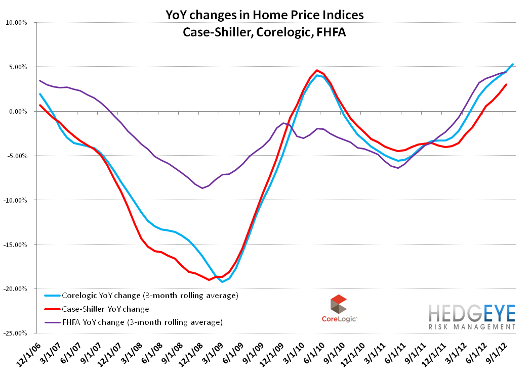HOUSING: ANIMAL SPIRITS STARTING TO TAKE HOLD - CL   YoY CL  CS  FHFA