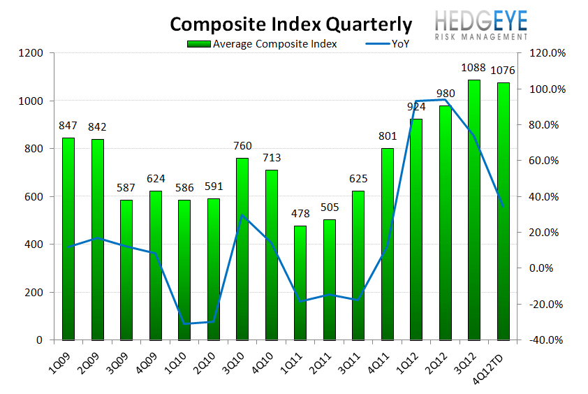 HOUSING: ANIMAL SPIRITS STARTING TO TAKE HOLD - Composite QoQ