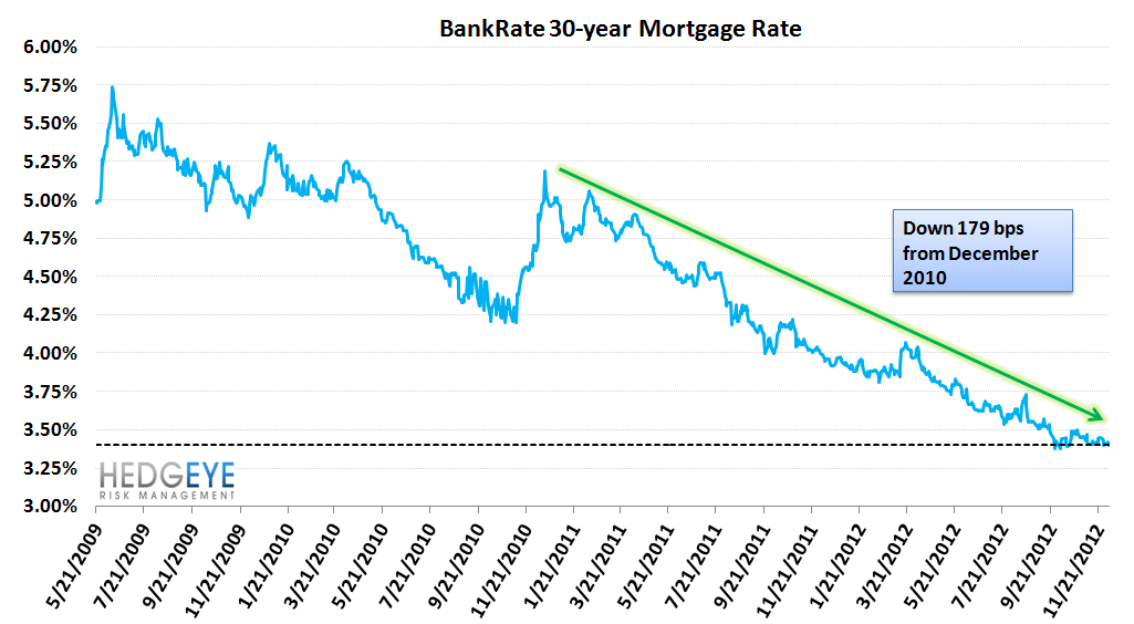 HOUSING: ANIMAL SPIRITS STARTING TO TAKE HOLD - Mortgage Rates