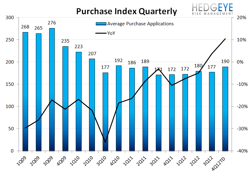 HOUSING: ANIMAL SPIRITS STARTING TO TAKE HOLD - Purchase QoQ