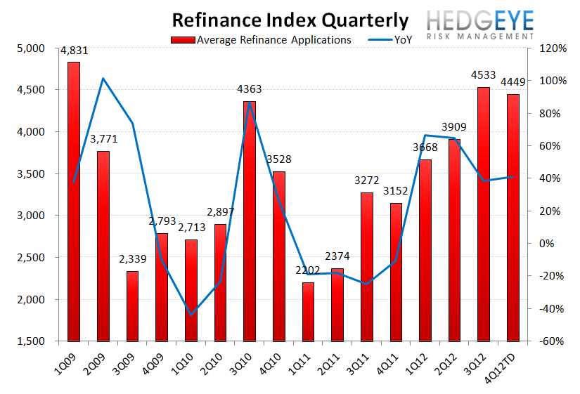 HOUSING: ANIMAL SPIRITS STARTING TO TAKE HOLD - Refi QoQ