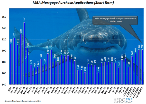 HOUSING: ANIMAL SPIRITS STARTING TO TAKE HOLD - Shark