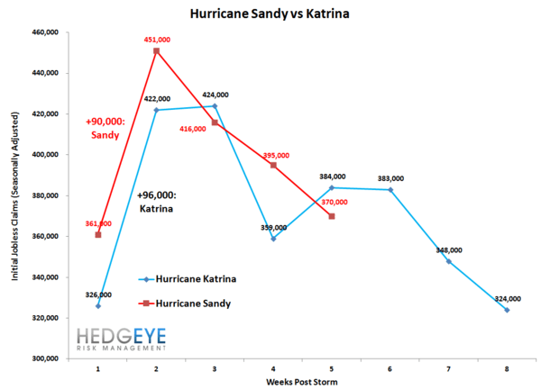 JOBLESS CLAIMS: SANDY EXITS THE DATA / TAILWINDS SET TO RESUME - Hurricane Sandy