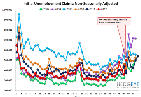 JOBLESS CLAIMS: SANDY EXITS THE DATA / TAILWINDS SET TO RESUME - NSA