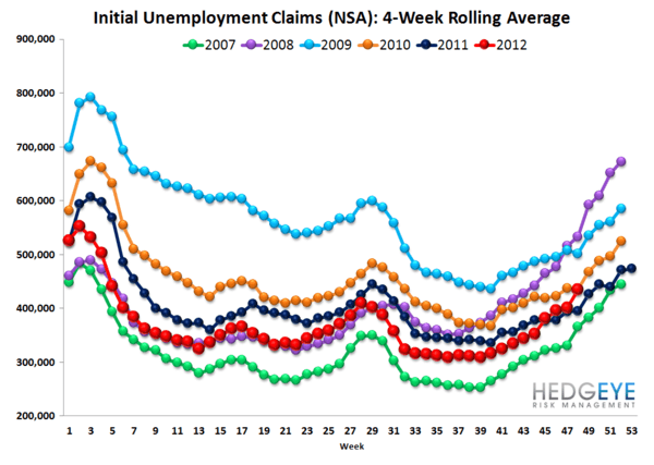 JOBLESS CLAIMS: SANDY EXITS THE DATA / TAILWINDS SET TO RESUME - NSA rolling