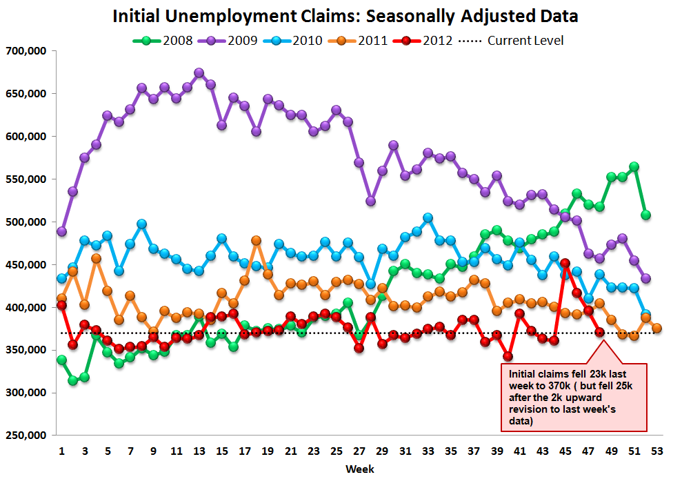 JOBLESS CLAIMS: SANDY EXITS THE DATA / TAILWINDS SET TO RESUME - Raw