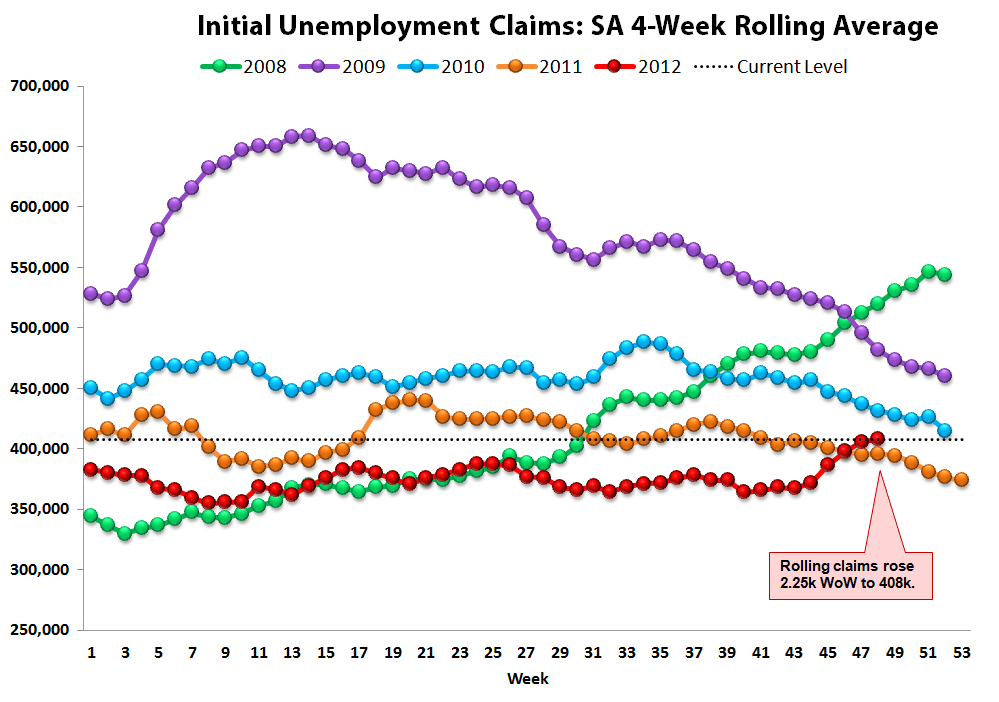 JOBLESS CLAIMS: SANDY EXITS THE DATA / TAILWINDS SET TO RESUME - Rolling