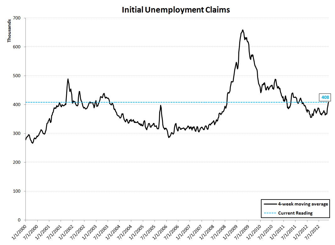 JOBLESS CLAIMS: SANDY EXITS THE DATA / TAILWINDS SET TO RESUME - Rolling Linear
