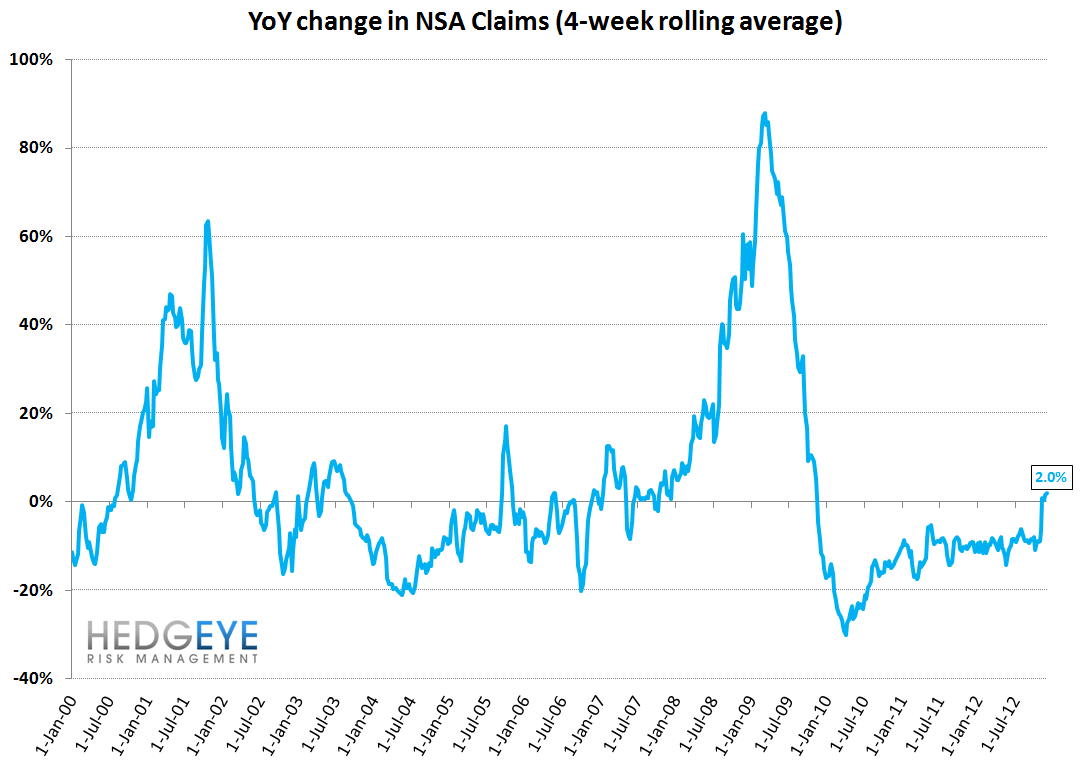 JOBLESS CLAIMS: SANDY EXITS THE DATA / TAILWINDS SET TO RESUME - YoY NSA