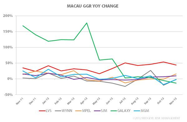 MACAU: A SOLID NOVEMBER - 2222