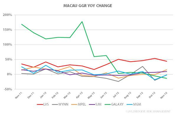 Solid November For Macau - 2222