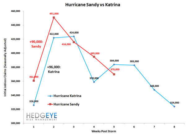 Sandy Vs Katrina - image011