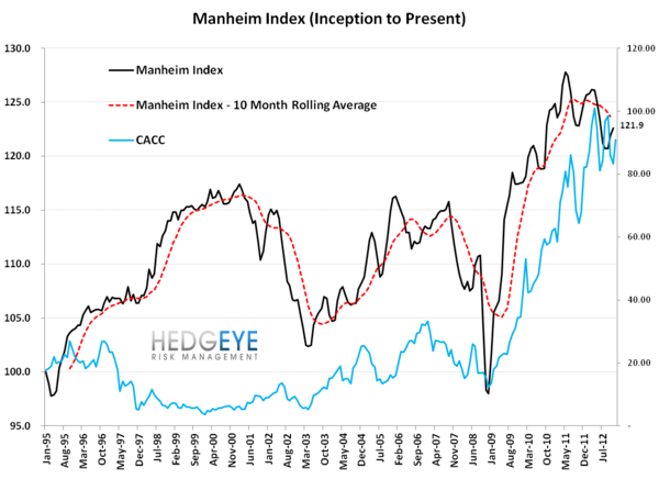 Manheim Index Gets A Boost - CACC vs Manheim