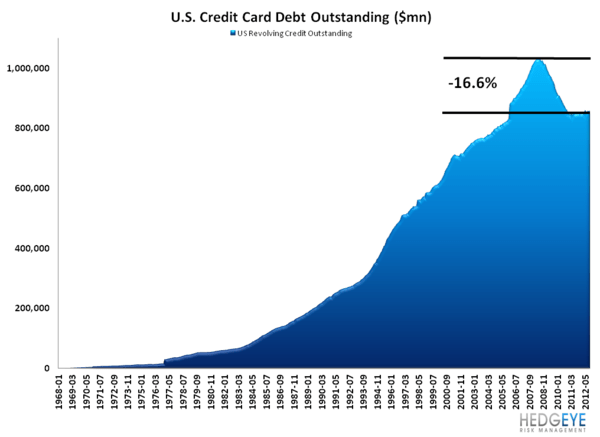 G19 CONSUMER CREDIT: LOPSIDED LEVERAGING CONTINUES - CC debt LT