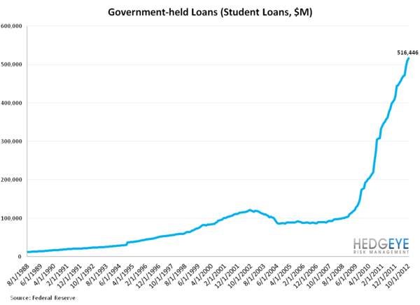 G19 CONSUMER CREDIT: LOPSIDED LEVERAGING CONTINUES - Government Student Loans