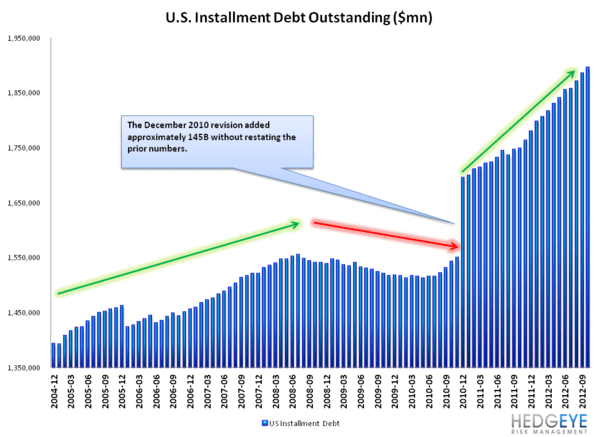 G19 CONSUMER CREDIT: LOPSIDED LEVERAGING CONTINUES - Installment debt