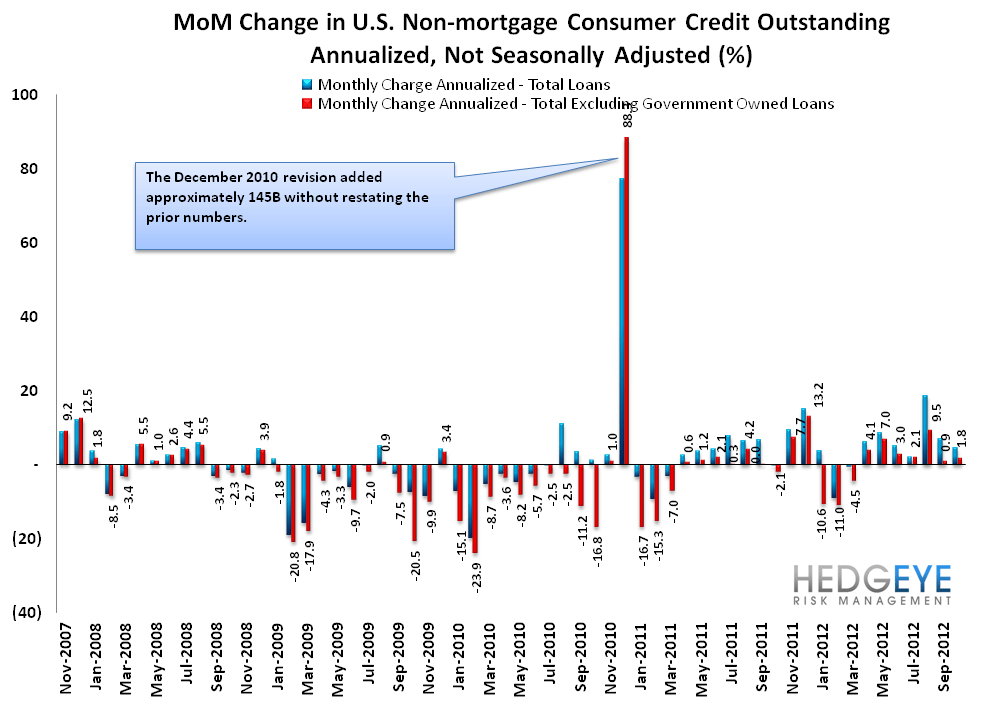 G19 CONSUMER CREDIT: LOPSIDED LEVERAGING CONTINUES - MoM NSA and SA