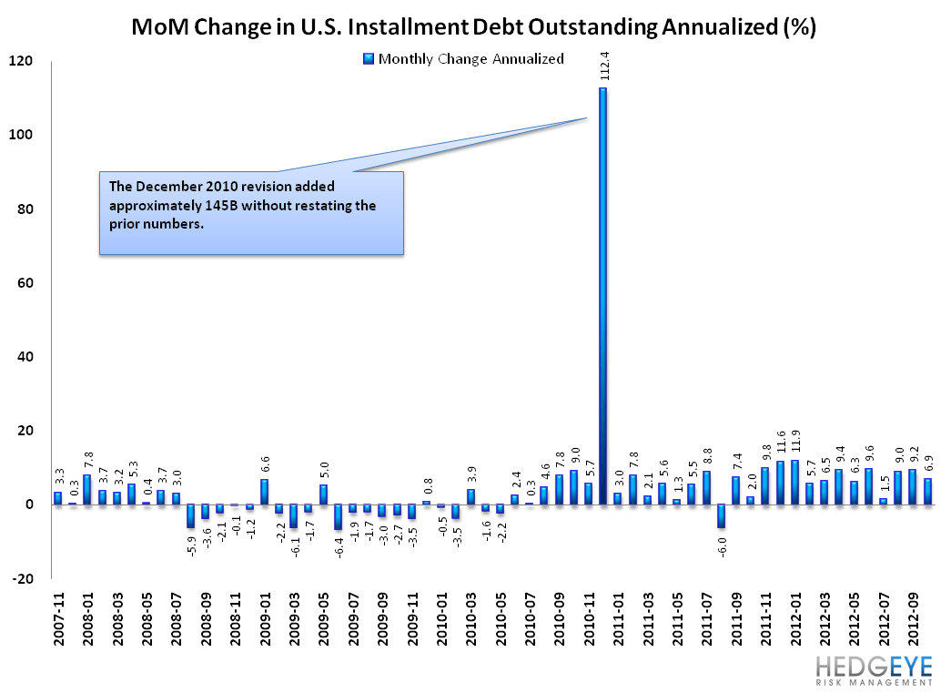 G19 CONSUMER CREDIT: LOPSIDED LEVERAGING CONTINUES - MoM installment debt