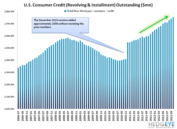 G19 CONSUMER CREDIT: LOPSIDED LEVERAGING CONTINUES - Revolving   Installment