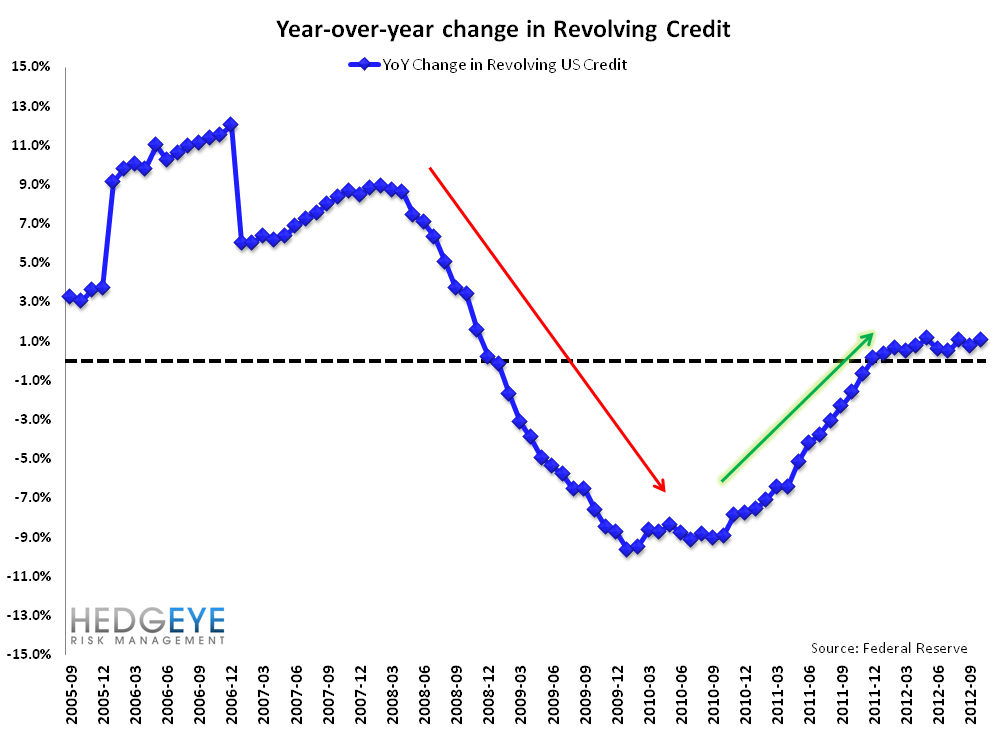 G19 CONSUMER CREDIT: LOPSIDED LEVERAGING CONTINUES - YoY Revolving Credit