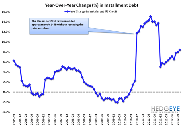 G19 CONSUMER CREDIT: LOPSIDED LEVERAGING CONTINUES - YoY change in installment debt