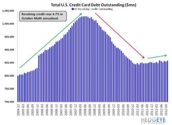 G19 CONSUMER CREDIT: LOPSIDED LEVERAGING CONTINUES - chart2