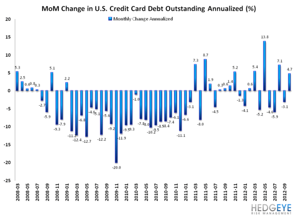 G19 CONSUMER CREDIT: LOPSIDED LEVERAGING CONTINUES - revolving MoM