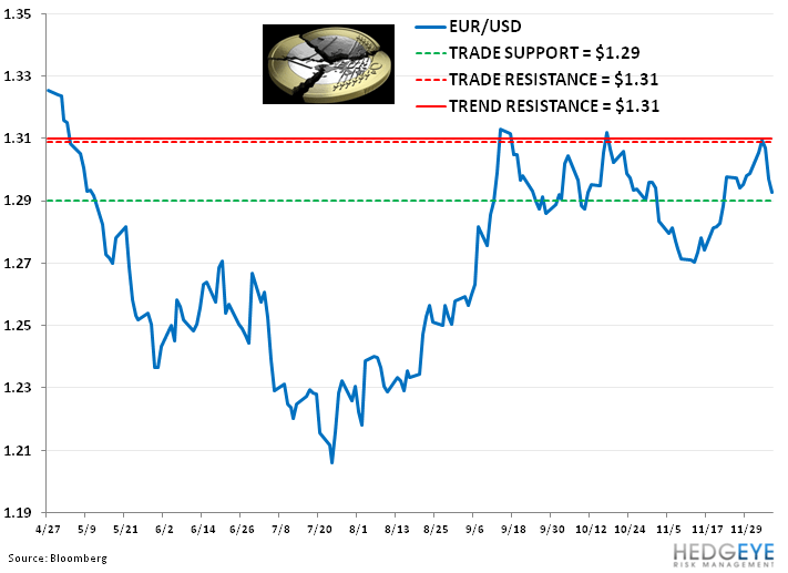Weekly European Monitor: Cutting Growth - 66. eurusd