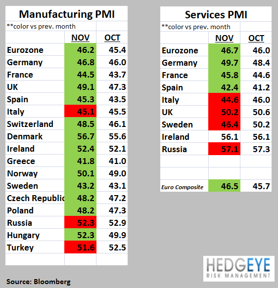Weekly European Monitor: Cutting Growth - 66. pmis