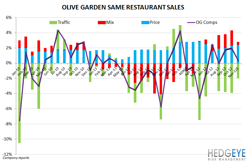 DRI - The dividend has become a liability - olive garden comp detail