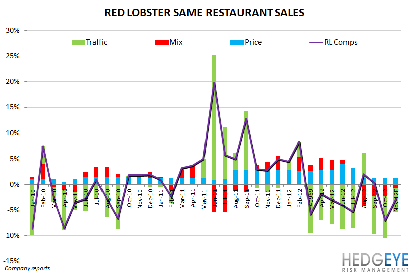 DRI - The dividend has become a liability - red lobster comp detail