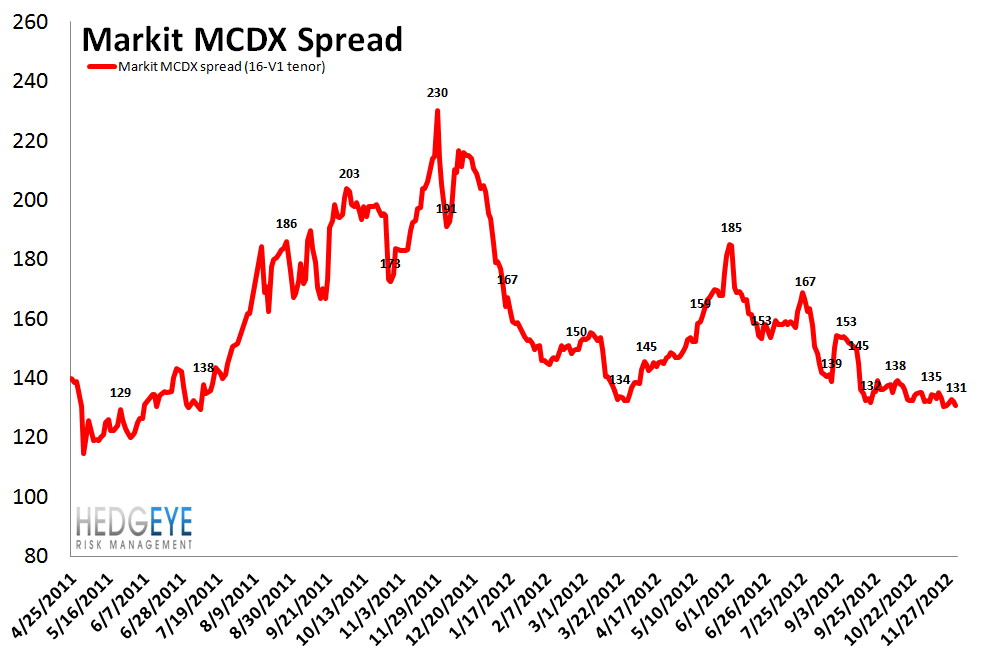 MONDAY MORNING RISK MONITOR: MOMENTUM REMAINS BROADLY POSITIVE - MCDX
