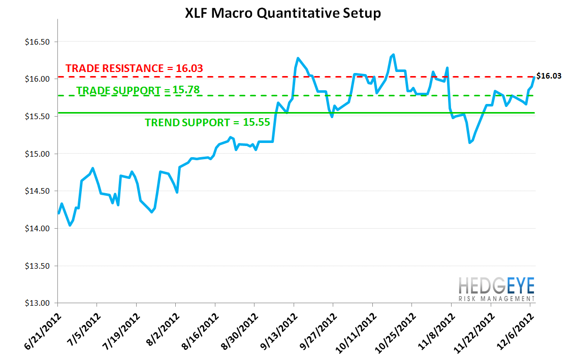 MONDAY MORNING RISK MONITOR: MOMENTUM REMAINS BROADLY POSITIVE - XLF