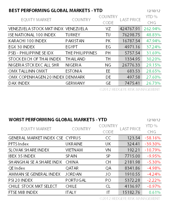 THE HEDGEYE DAILY OUTLOOK - 4