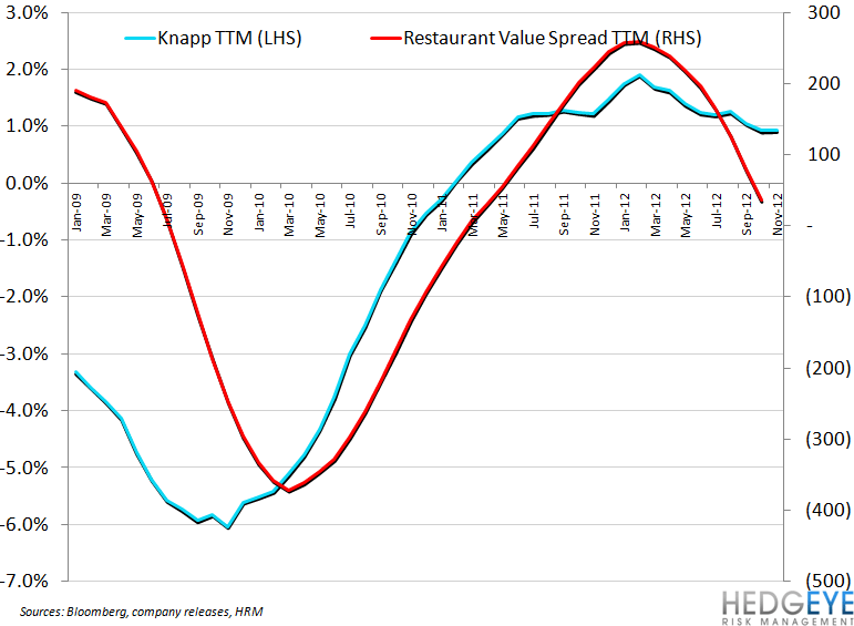 CASUAL DINING UPDATE - knapp rvs ttm
