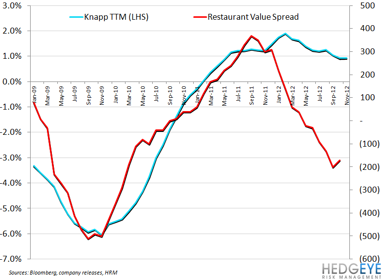 CASUAL DINING UPDATE - knapp vs rvs