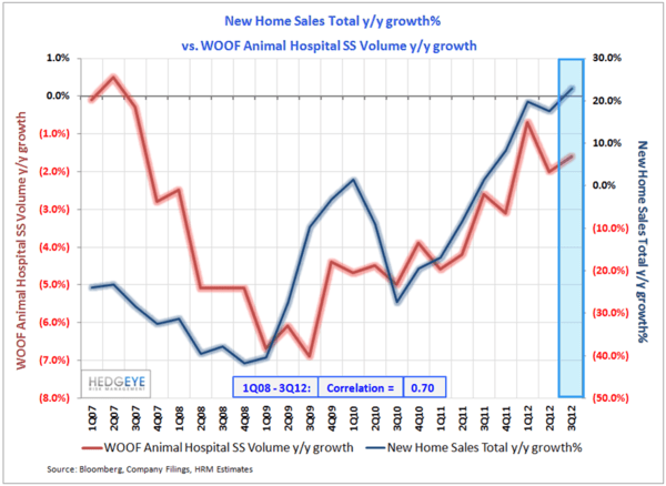 WOOF: Room For Upside - New Home Sales vs WOOF SS normal