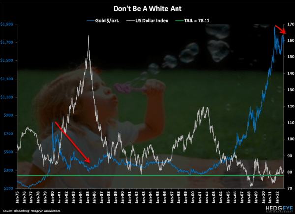 CHART OF THE DAY: White Ants - Chart of the Day