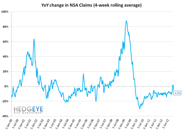 JOBLESS CLAIMS: LABOR TAILWINDS BACK IN FULL FORCE THROUGH FEBRUARY - YoY NSA