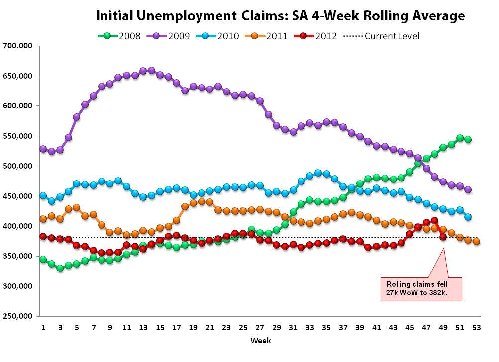JOBLESS CLAIMS: LABOR TAILWINDS BACK IN FULL FORCE THROUGH FEBRUARY - rolling