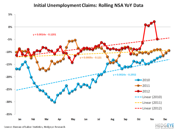 Jobless Claims: Happy Endings - NSA YoY linear
