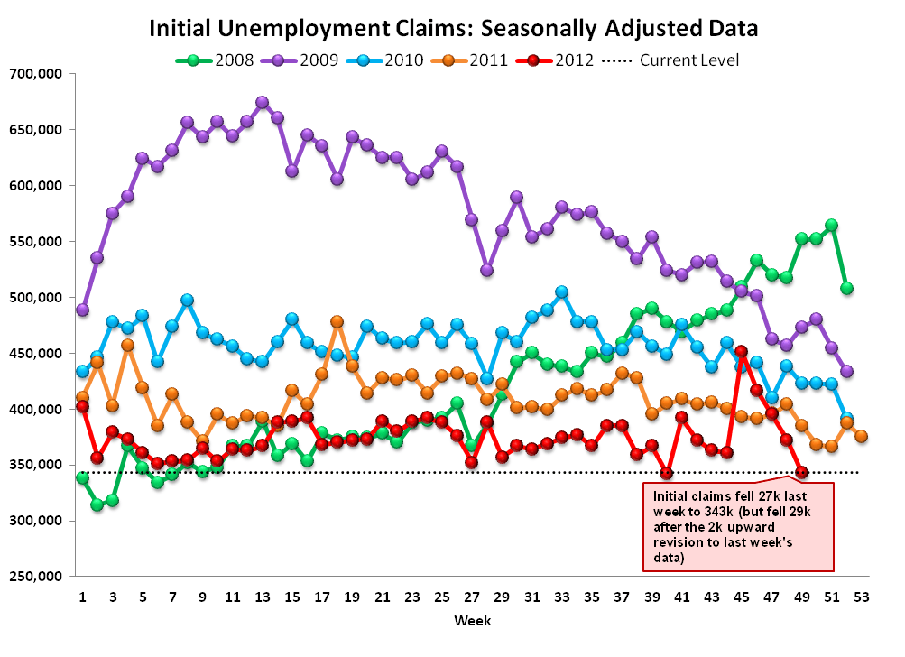 JOSHUA STEINER: JOBLESS CLAIMS: LABOR TAILWINDS BACK IN FULL FORCE THROUGH FEBRUARY - 4