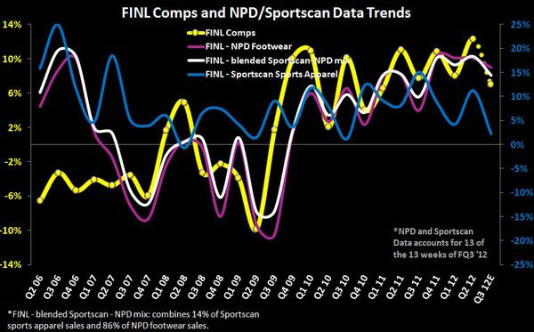 FL/FINL: Buy on Weakness - FINL Comps