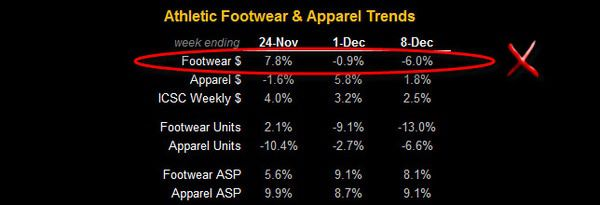 FL/FINL: Buy on Weakness - FW App Table Trends