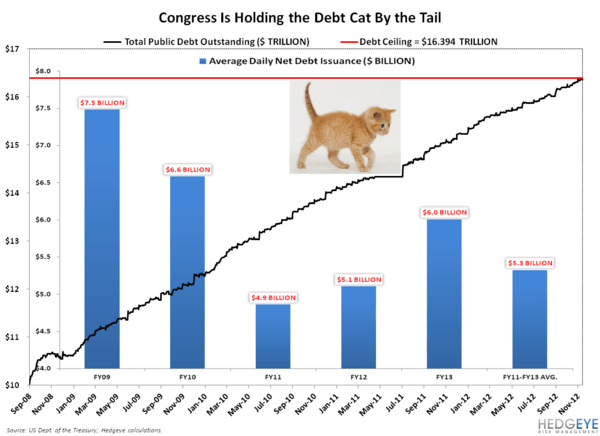 CHART OF THE DAY: Cat Tails - Chart of the Day