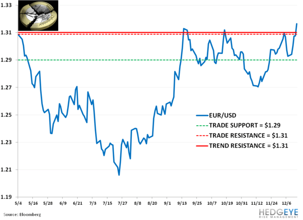 Weekly European Monitor: Noisy Berlusconi as Grexit Fades - 22. eur usd