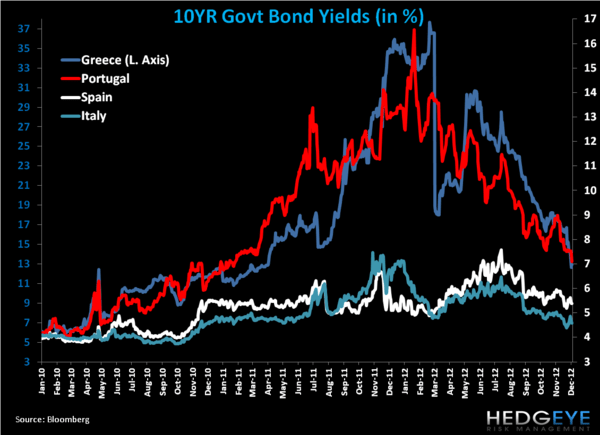 Weekly European Monitor: Noisy Berlusconi as Grexit Fades - 22. yields