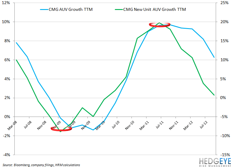 CMG BOTTOMING PROCESS COULD TAKE TIME - CMG AUV Growth vs New AUV Growth