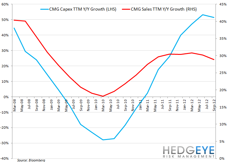CMG BOTTOMING PROCESS COULD TAKE TIME - CMG capex growth sales growth