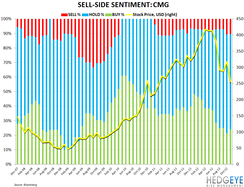CMG BOTTOMING PROCESS COULD TAKE TIME - CMG sell side sentiment